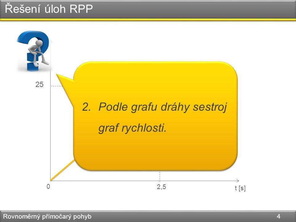 Řešení úloh RPP Rovnoměrný přímočarý pohyb 5 v [m.s -1 ] t [s]0 2,5 10