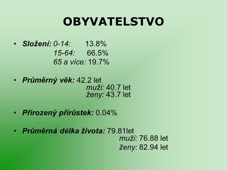 OBYVATELSTVO Složení: 0-14: 13.8% 15-64: 66.5% 65 a více: 19.7% Průměrný věk: 42.2 let muži: 40.7 let ženy: 43.7 let Přirozený přírůstek: 0.04% Průměr