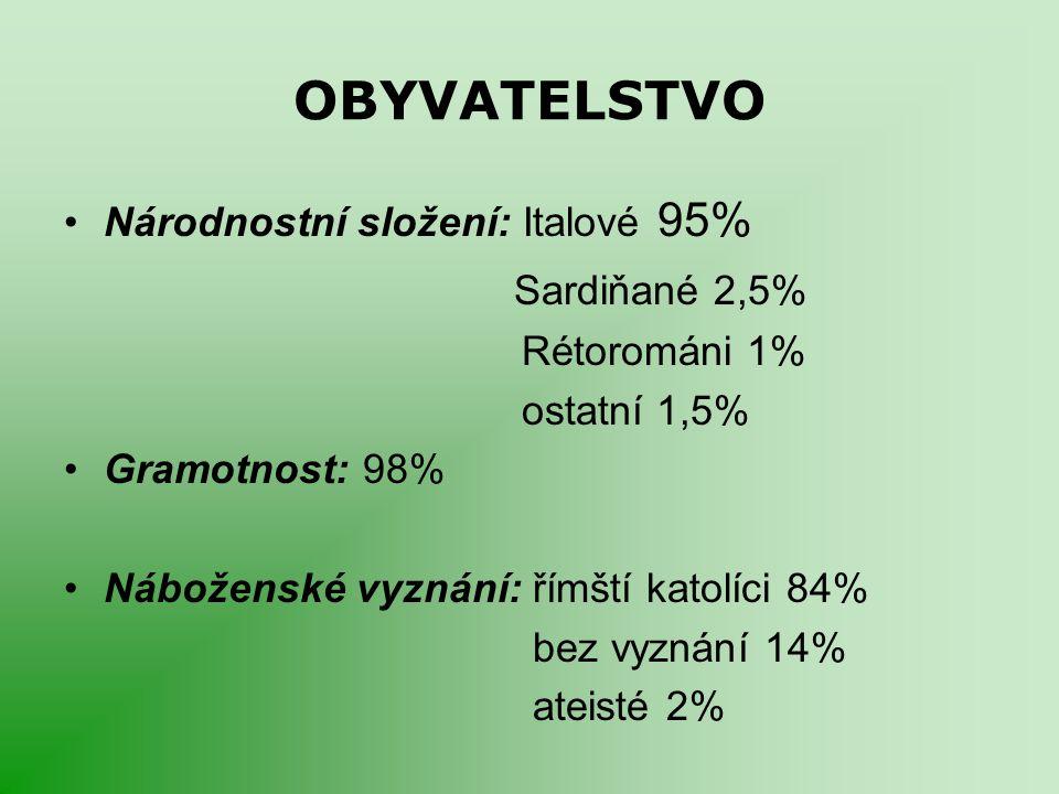 OBYVATELSTVO Národnostní složení: Italové 95% Sardiňané 2,5% Rétorománi 1% ostatní 1,5% Gramotnost: 98% Náboženské vyznání: římští katolíci 84% bez vy