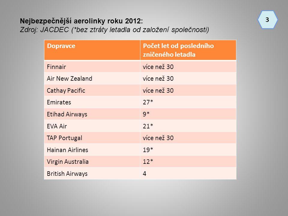 Dopravce Počet let od posledního zničeného letadla Finnairvíce než 30 Air New Zealandvíce než 30 Cathay Pacificvíce než 30 Emirates27* Etihad Airways9