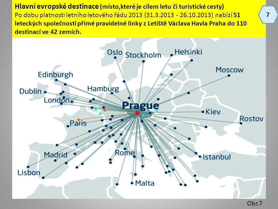 Hlavní evropské destinace (místo,které je cílem letu či turistické cesty) Po dobu platnosti letního letového řádu 2013 (31.3.2013 - 26.10.2013) nabízí