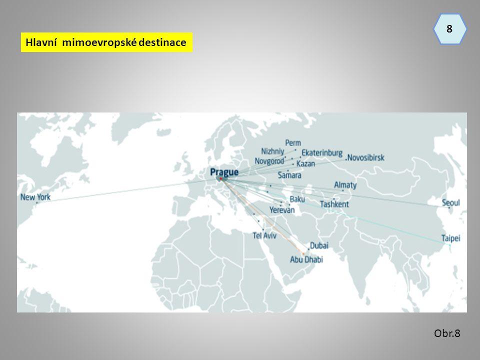 Hlavní mimoevropské destinace 8 Obr.8