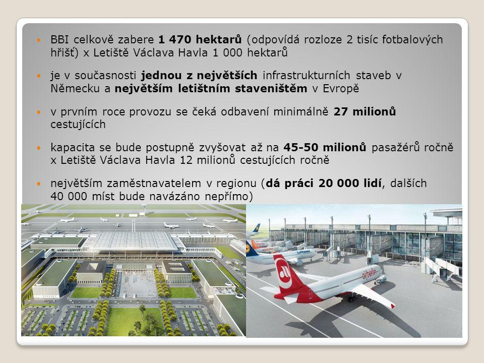 BBI celkově zabere 1 470 hektarů (odpovídá rozloze 2 tisíc fotbalových hřišť) x Letiště Václava Havla 1 000 hektarů je v současnosti jednou z největších infrastrukturních staveb v Německu a největším letištním staveništěm v Evropě v prvním roce provozu se čeká odbavení minimálně 27 milionů cestujících kapacita se bude postupně zvyšovat až na 45-50 milionů pasažérů ročně x Letiště Václava Havla 12 milionů cestujících ročně největším zaměstnavatelem v regionu (dá práci 20 000 lidí, dalších 40 000 míst bude navázáno nepřímo)