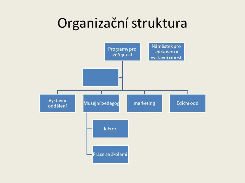 Organizační struktura Programy pro veřejnost Výstavní oddělení Muzejní pedagog lektor Práce se školami marketingEdiční odd Náměstek pro sbírkovou a vý