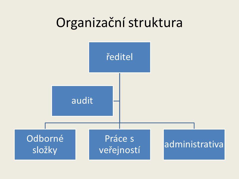 Organizační struktura Odborná složka kurátoři dokumentátor registrar dokumentátor fotograf knihovníkarchivářkonzervátor