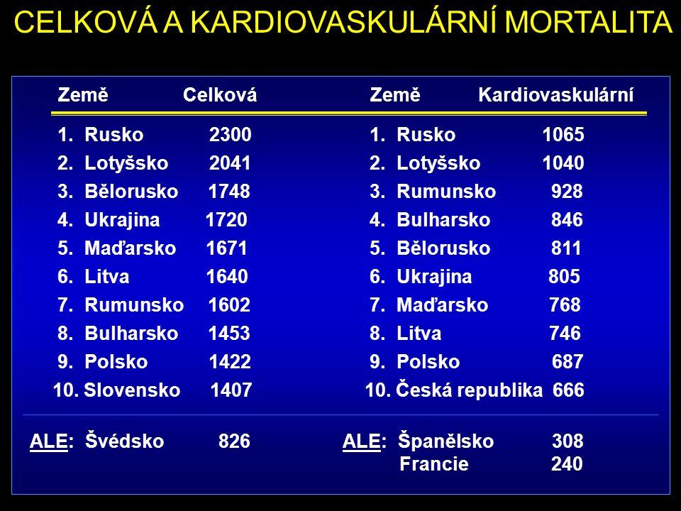 CELKOVÁ A KARDIOVASKULÁRNÍ MORTALITA 1. Rusko 2300 2. Lotyšsko 2041 3. Bělorusko 1748 4. Ukrajina 1720 5. Maďarsko 1671 6. Litva 1640 7. Rumunsko 1602