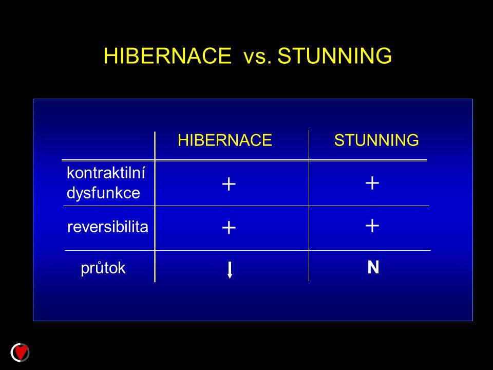 HIBERNACE vs. STUNNING HIBERNACESTUNNING kontraktilní dysfunkce reversibilita průtok + + + + N