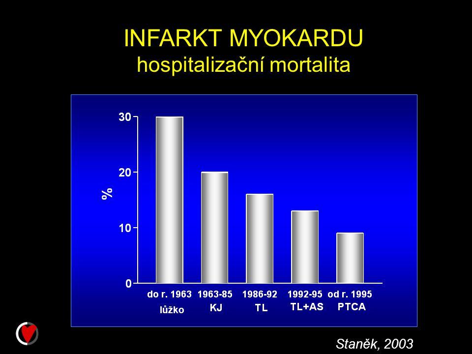 INFARKT MYOKARDU hospitalizační mortalita lůžko Staněk, 2003