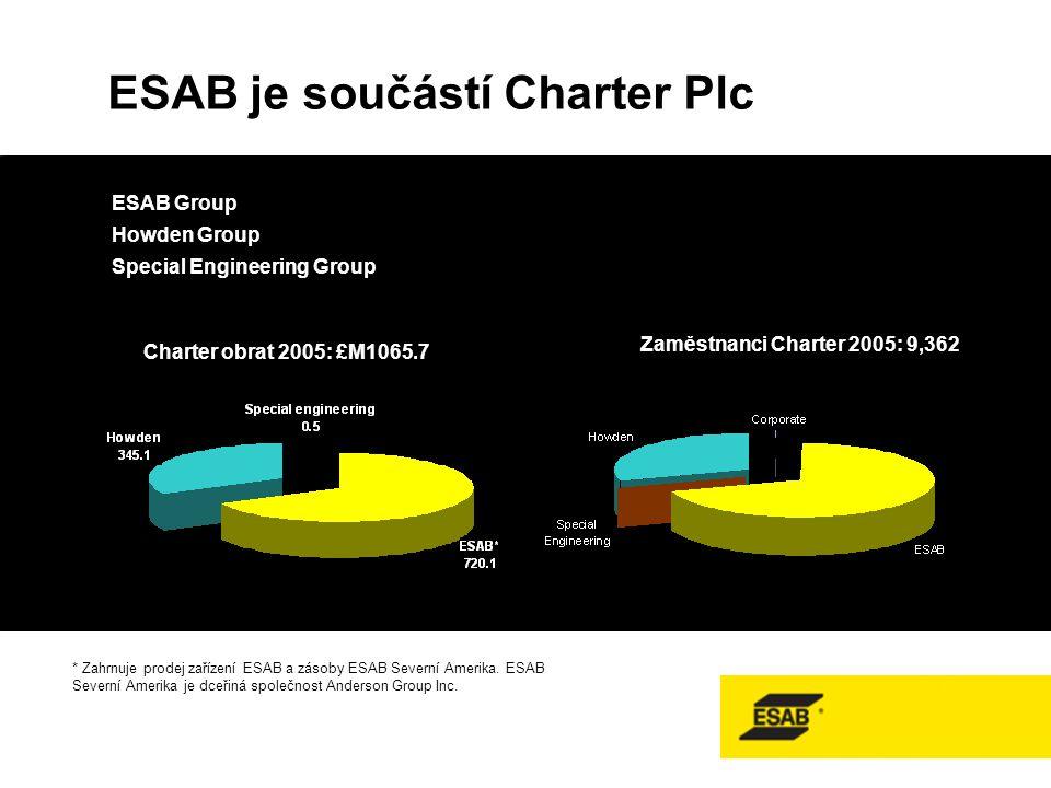 ESAB Group Howden Group Special Engineering Group ESAB je součástí Charter Plc * Zahrnuje prodej zařízení ESAB a zásoby ESAB Severní Amerika.