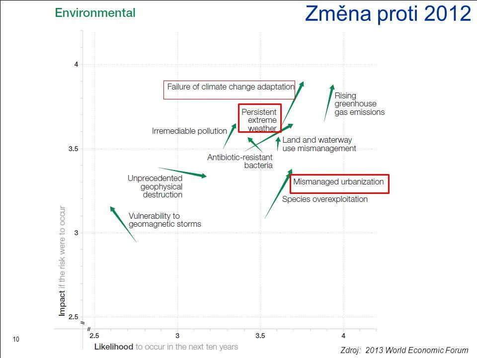 10 Změna proti 2012 Zdroj: 2013 World Economic Forum