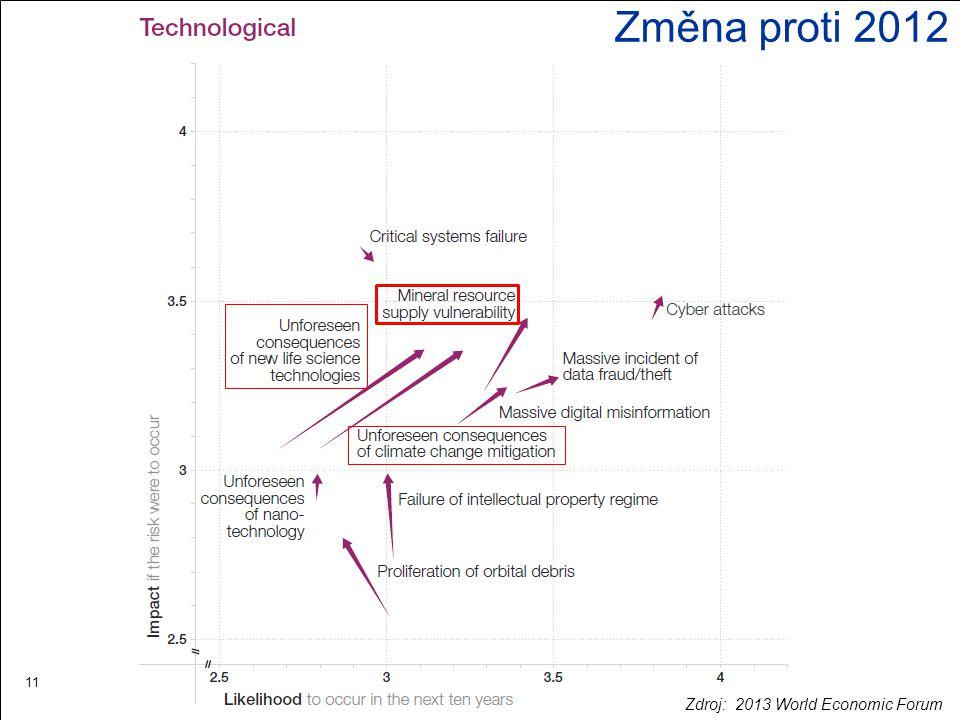 11 Změna proti 2012 Zdroj: 2013 World Economic Forum