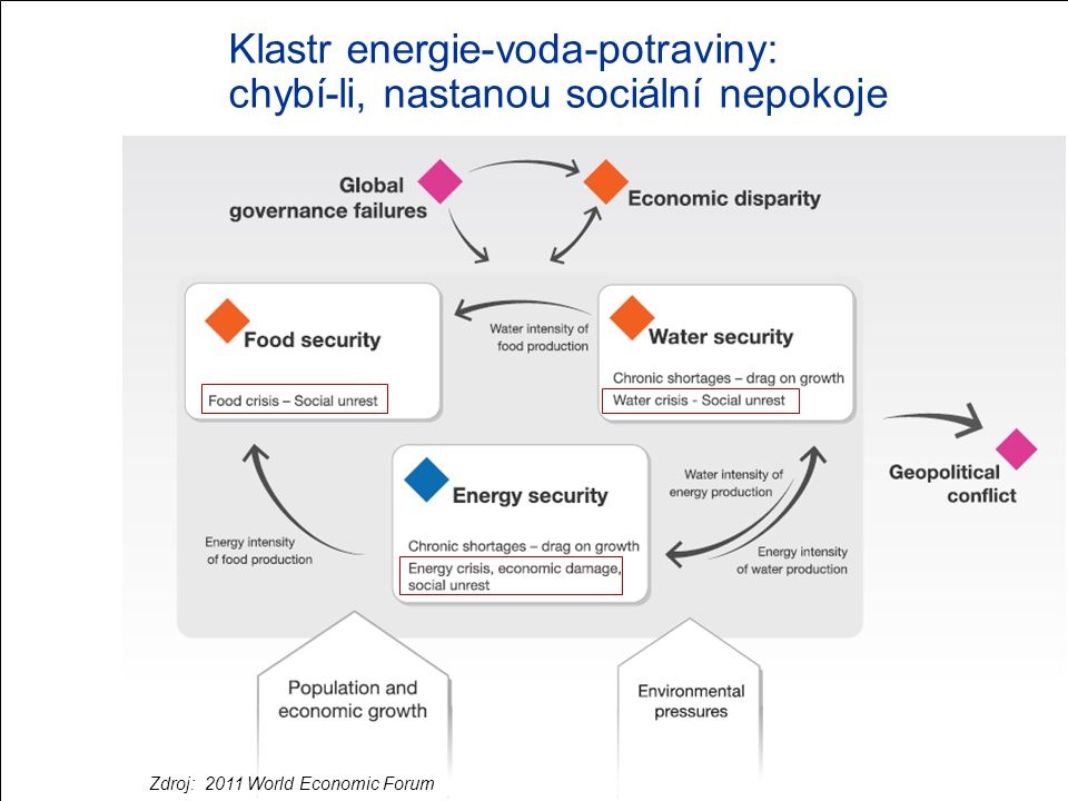 Klastr energie-voda-potraviny: chybí-li, nastanou sociální nepokoje Zdroj: 2011 World Economic Forum