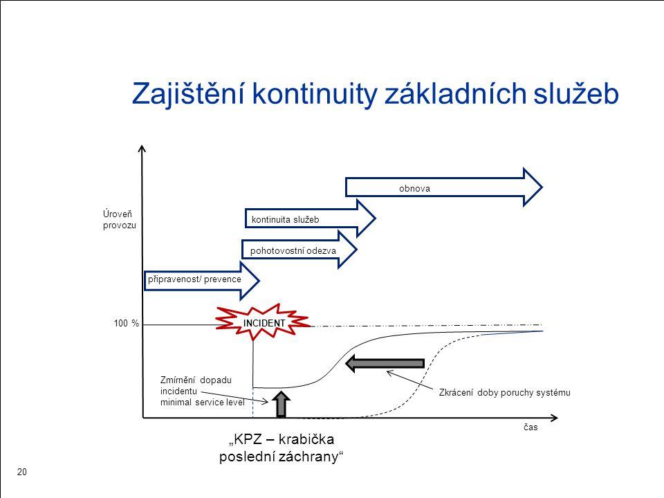 Zajištění kontinuity základních služeb INCIDENT100 % Úroveň provozu připravenost/ prevence čas pohotovostní odezva kontinuita služeb obnova Zmírnění d