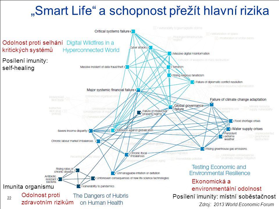 """""""Smart Life"""" a schopnost přežít hlavní rizika 22 Odolnost proti selhání kritických systémů Ekonomická a environmentální odolnost Odolnost proti zdravo"""