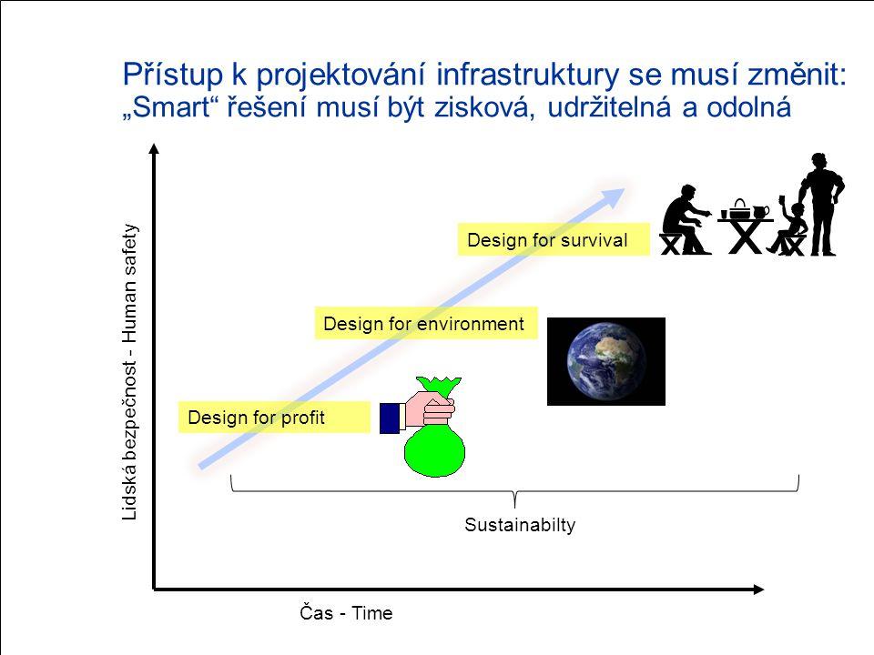 """Přístup k projektování infrastruktury se musí změnit: """"Smart řešení musí být zisková, udržitelná a odolná Čas - Time Lidská bezpečnost - Human safety Design for profit Design for environment Design for survival Sustainabilty"""