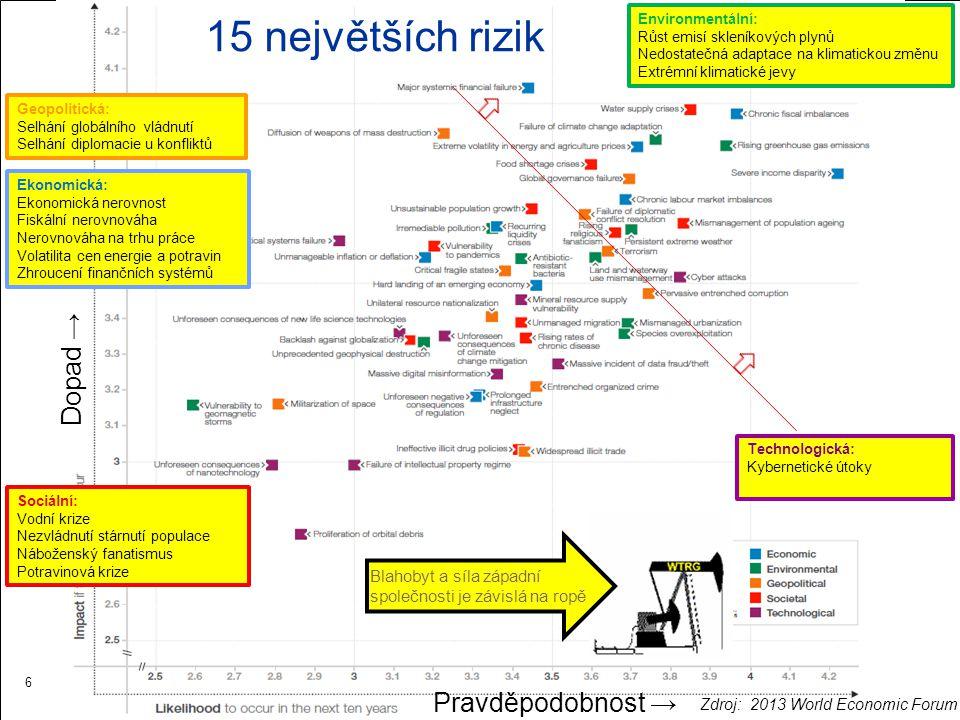 15 největších rizik 6 Dopad → Pravděpodobnost → Ekonomická: Ekonomická nerovnost Fiskální nerovnováha Nerovnováha na trhu práce Volatilita cen energie