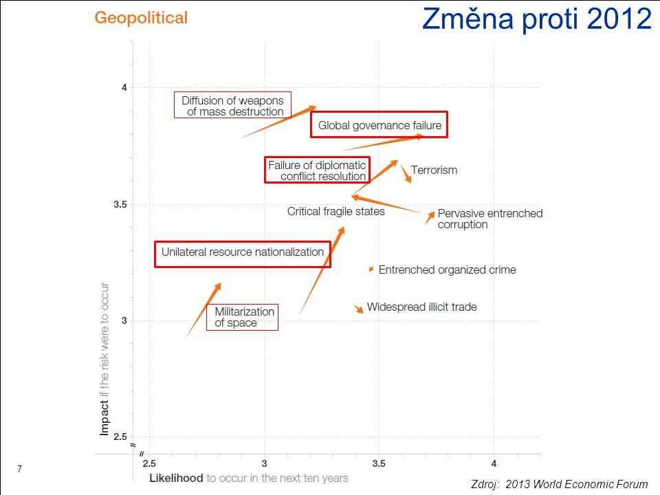 7 Změna proti 2012 Zdroj: 2013 World Economic Forum