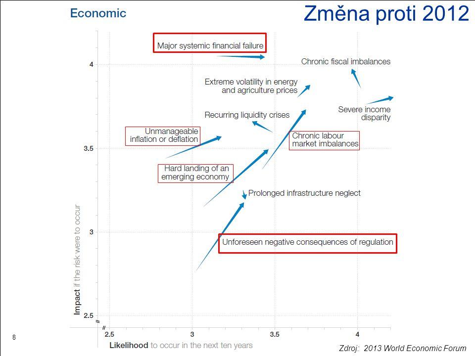8 Změna proti 2012 Zdroj: 2013 World Economic Forum