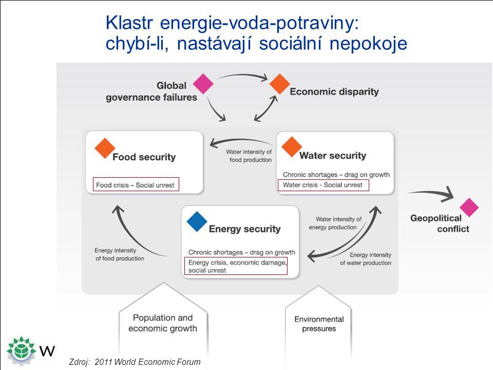 Klastr energie-voda-potraviny: chybí-li, nastávají sociální nepokoje Zdroj: 2011 World Economic Forum