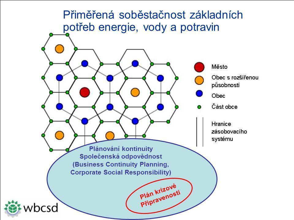 Plánování kontinuity Společenská odpovědnost (Business Continuity Planning, Corporate Social Responsibility) Plán krizové Připravenosti Přiměřená soběstačnost základních potřeb energie, vody a potravin