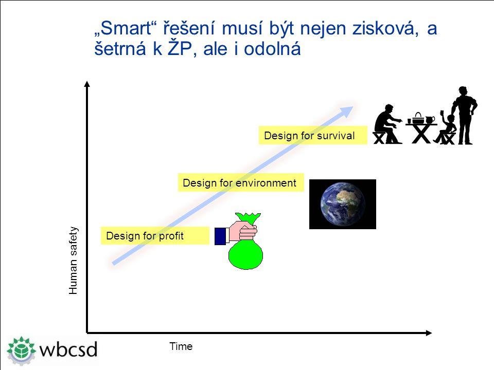 """"""" Smart řešení musí být nejen zisková, a šetrná k ŽP, ale i odolná Time Human safety Design for profit Design for environment Design for survival"""