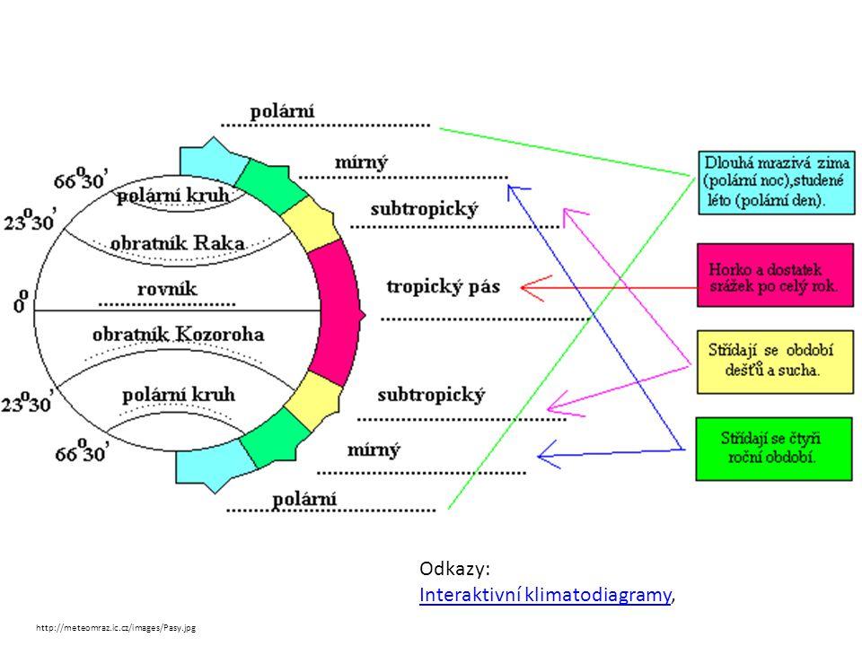 http://meteomraz.ic.cz/images/Pasy.jpg Odkazy: Interaktivní klimatodiagramyInteraktivní klimatodiagramy,