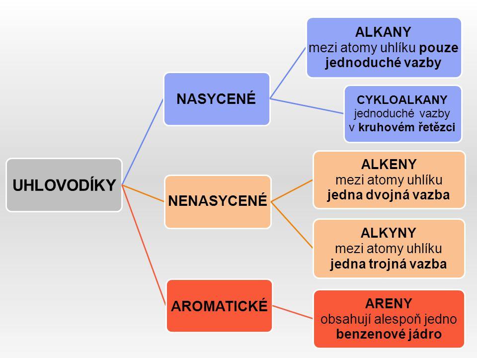 UHLOVODÍKY NASYCENÉ ALKANY mezi atomy uhlíku pouze jednoduché vazby CYKLOALKANY jednoduché vazby v kruhovém řetězci NENASYCENÉ ALKENY mezi atomy uhlíku jedna dvojná vazba ALKYNY mezi atomy uhlíku jedna trojná vazba AROMATICKÉ ARENY obsahují alespoň jedno benzenové jádro