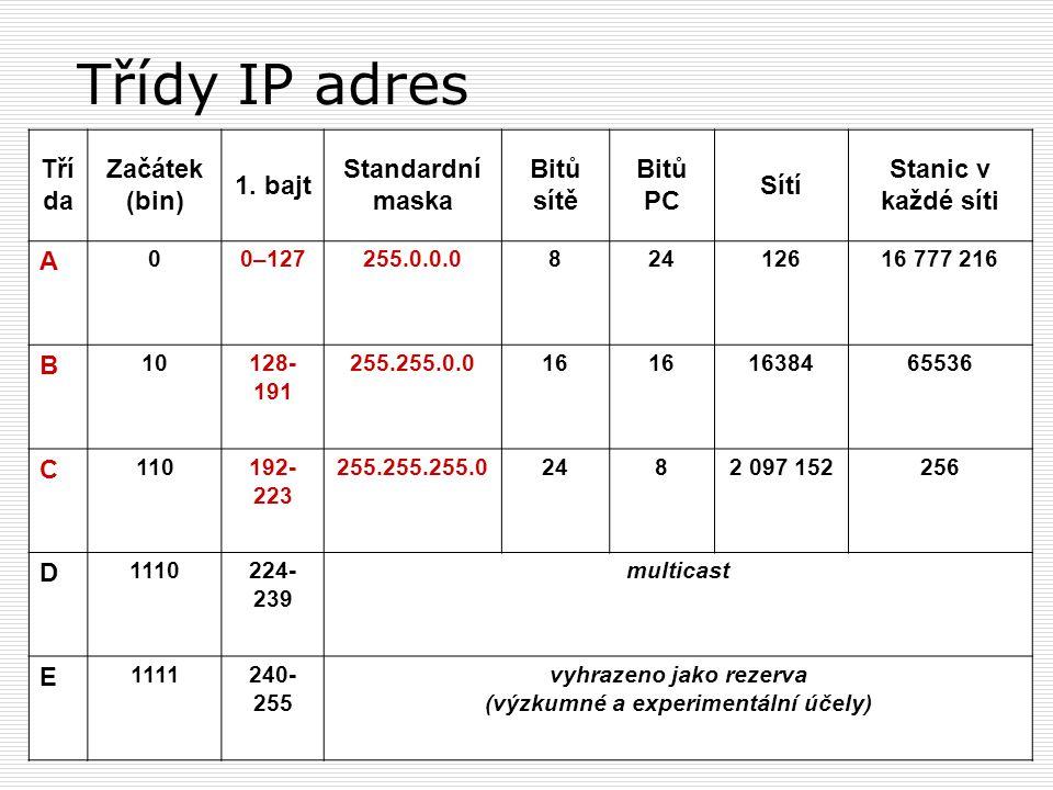 Třídy IP adres Tří da Začátek (bin) 1. bajt Standardní maska Bitů sítě Bitů PC Sítí Stanic v každé síti A 00–127255.0.0.082412616 777 216 B 10128- 191