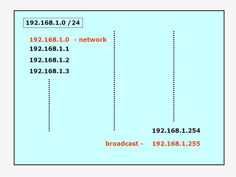 192.168.1.0 /24 192.168.1.0 192.168.1.1 192.168.1.2 192.168.1.3 192.168.1.254 192.168.1.255 - network broadcast -