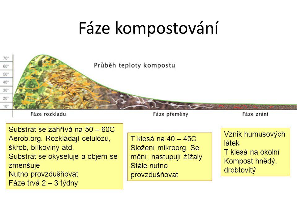 Fáze kompostování Substrát se zahřívá na 50 – 60C Aerob.org. Rozkládají celulózu, škrob, bílkoviny atd. Substrát se okyseluje a objem se zmenšuje Nutn