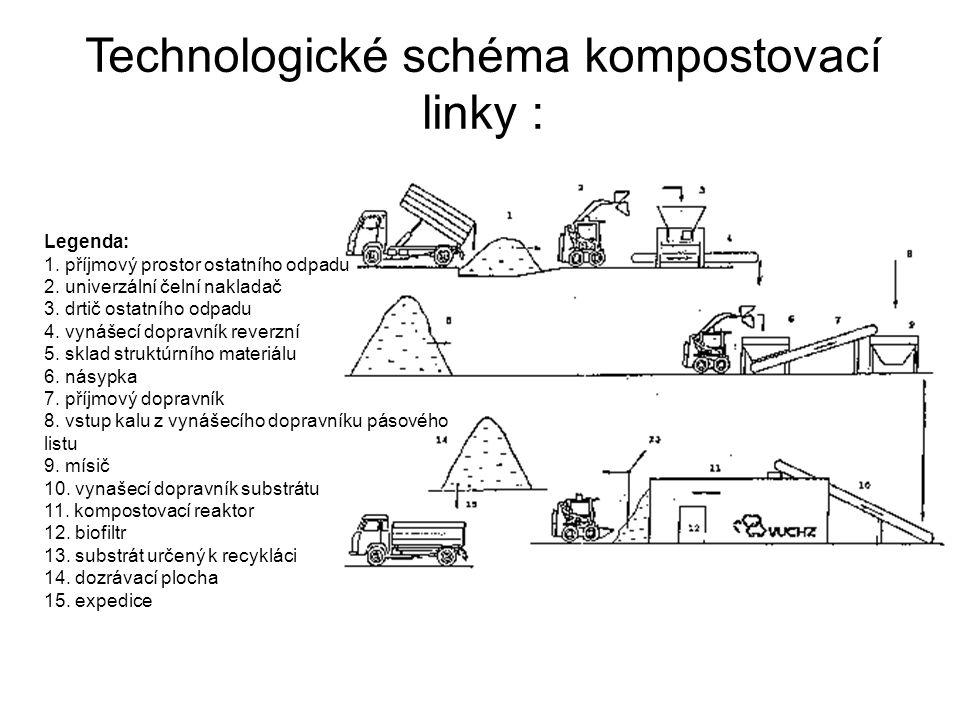 Technologické schéma kompostovací linky : Legenda: 1. příjmový prostor ostatního odpadu 2. univerzální čelní nakladač 3. drtič ostatního odpadu 4. vyn
