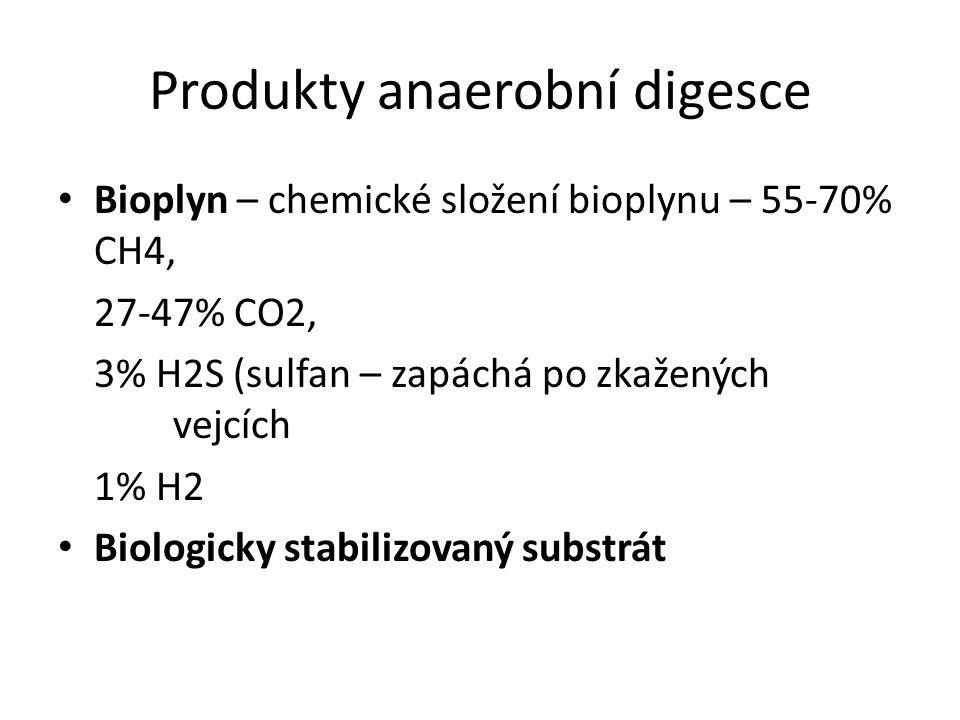 Produkty anaerobní digesce Bioplyn – chemické složení bioplynu – 55-70% CH4, 27-47% CO2, 3% H2S (sulfan – zapáchá po zkažených vejcích 1% H2 Biologicky stabilizovaný substrát