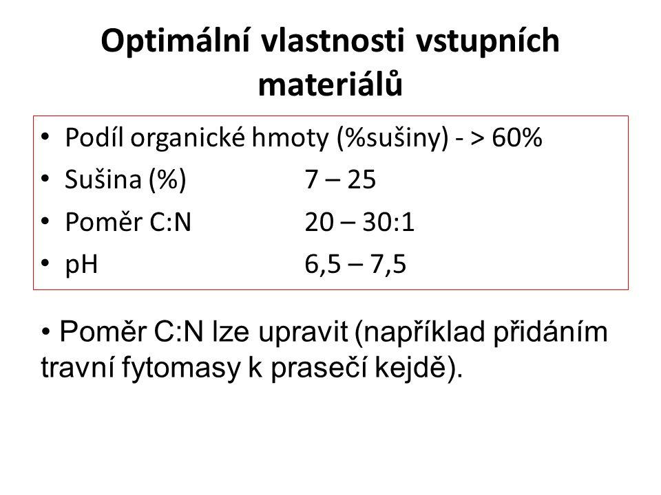 Optimální vlastnosti vstupních materiálů Podíl organické hmoty (%sušiny) - > 60% Sušina (%) 7 – 25 Poměr C:N 20 – 30:1 pH6,5 – 7,5 Poměr C:N lze upravit (například přidáním travní fytomasy k prasečí kejdě).