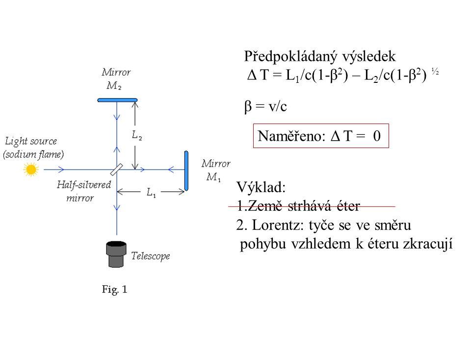 Předpokládaný výsledek Δ T = L 1 /c(1-β 2 ) – L 2 /c(1-β 2 ) ½ β = v/c Naměřeno: Δ T = 0 Výklad: 1.Země strhává éter 2.