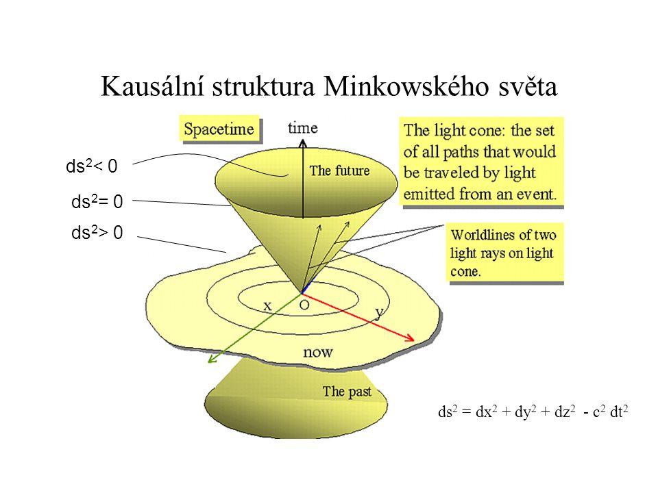 Kausální struktura Minkowského světa ds 2 = dx 2 + dy 2 + dz 2 - c 2 dt 2 ds 2 < 0 ds 2 = 0 ds 2 > 0