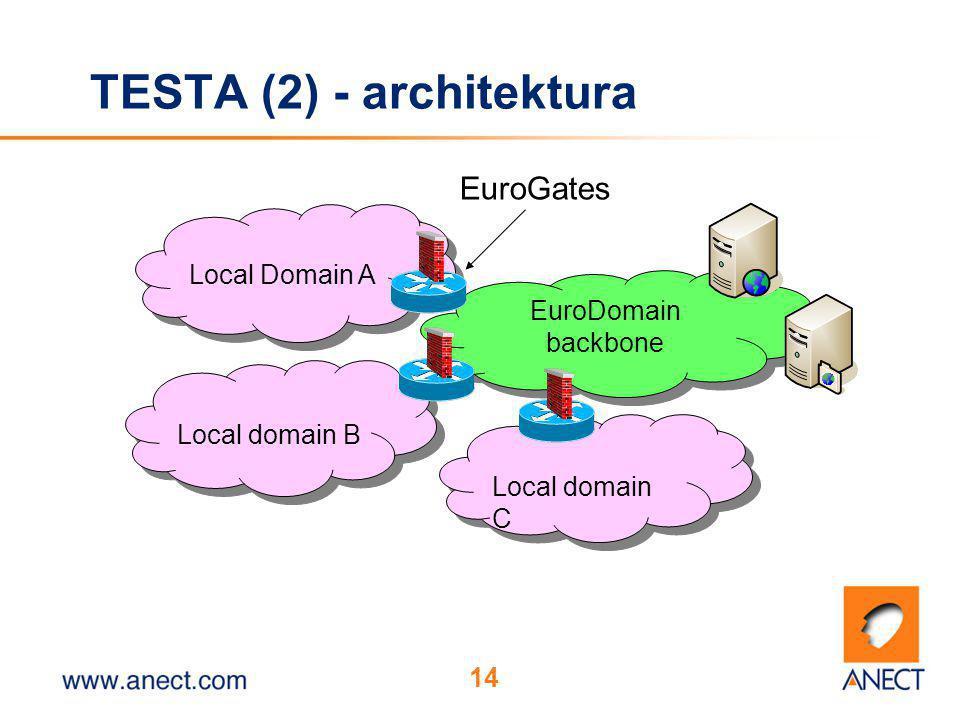 14 TESTA (2) - architektura Local Domain A Local domain B Local domain C EuroDomain backbone EuroGates