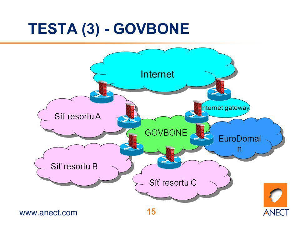 15 Síť resortu A Síť resortu B Síť resortu C GOVBONE EuroDomai n Internet gateway Internet TESTA (3) - GOVBONE