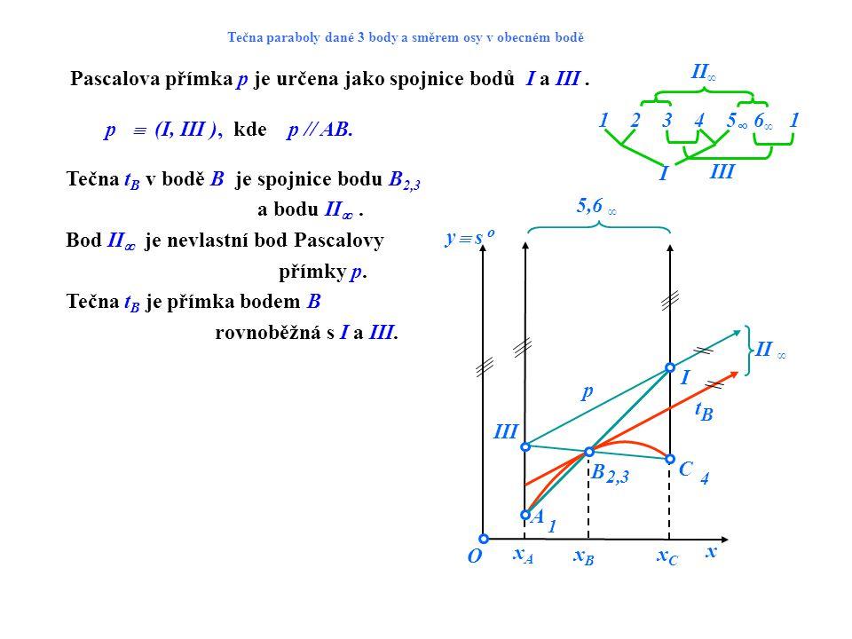Pascalova přímka p je určena jako spojnice bodů I a III. O 1 2,3 4 tBtB p I III xCxC x  s o 5,6 ∞ II ∞ y xAxA xBxB B C A Tečna paraboly dané 3 body a