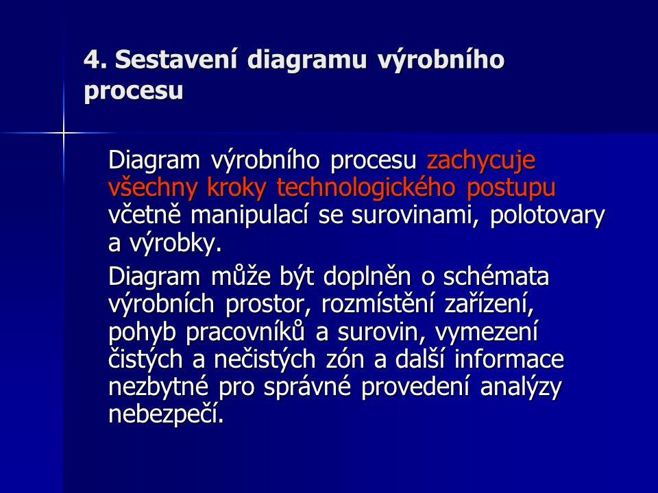 4. Sestavení diagramu výrobního procesu Diagram výrobního procesu zachycuje všechny kroky technologického postupu včetně manipulací se surovinami, pol