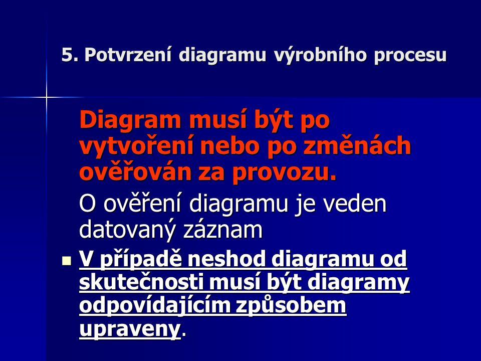 5. Potvrzení diagramu výrobního procesu Diagram musí být po vytvoření nebo po změnách ověřován za provozu. O ověření diagramu je veden datovaný záznam