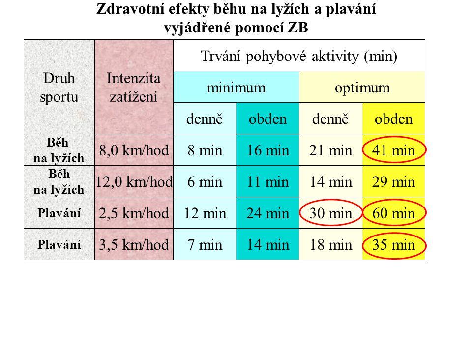 Zdravotní efekty běhu na lyžích a plavání vyjádřené pomocí ZB Druh sportu Intenzita zatížení Běh na lyžích Běh na lyžích 8,0 km/hod denně 8 min minimum obden 16 min21 min41 min denněobden optimum Trvání pohybové aktivity (min) 12,0 km/hod6 min11 min14 min29 min Plavání 2,5 km/hod12 min24 min30 min60 min Plavání 3,5 km/hod7 min14 min18 min35 min