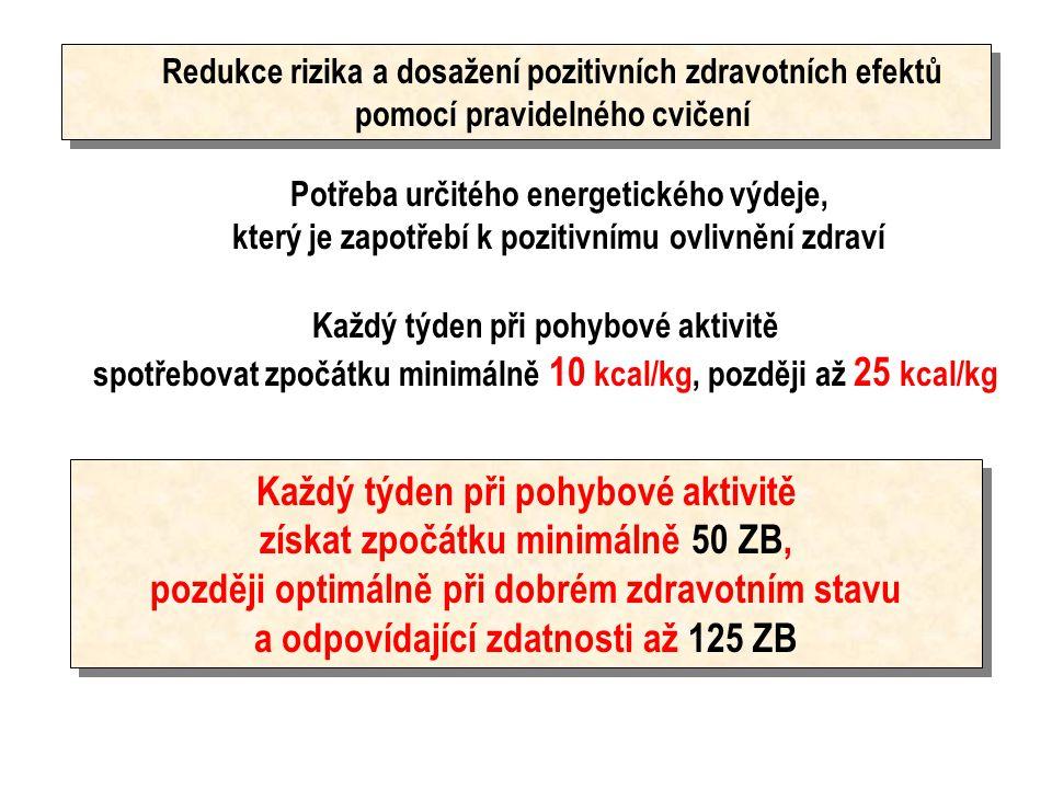 25 kcal/kg týden = 125 ZB 1 kcal/kg/týden = 5 ZB 0,2 kcal/kg/týden = 1 ZB Energetický ekvivalent pro kyslík 4,92 kcal VO 2 = 1 l = 4,92 kcal = 5 kcal VO 2 = 0,2 l = 1 kcal VO2 = 0,04 l = 40 ml = 0,2 kcal = 1 ZB 1 ZB = VO 2 /kg (ml) : 40 VO 2 /kg (ml) = ZB.