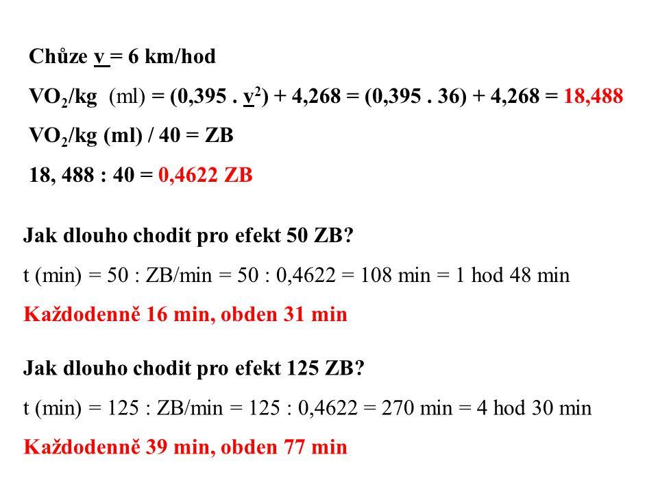 Rychlost (km/hod) ZB/minRychlost (km/hod) ZB/minRychlost (km/hod) ZB/min 2,00,15146,60,557511,21,0065 2,10,15586,70,570911,31,0159 2,20,16046,80,584611,41,0253 2,30,16516,90,598511,51,0347 2,40,17017,00,612911,61,0440 2,50,17537,10,622311,71,0534 2,60,18077,20,631611,81,0628 2,70,18627,30,641011,91,0722 2,80,19207,40,650412,01,0815 2,90,19807,50,659812,11,0909 3,00,20417,60,669112,21,1003 3,10,21057,70,678512,31,1096 3,20,21707,80,687912,41,1190 3,30,22387,90,697312,51,1284 3,40,23078,00,706612,61,1378 3,50,23798,10,716012,71,1471 3,60,24528,20,725412,81,1565 3,70,25288,30,734712,91,1659 3,80,26058,40,744113,01,1753 3,90,26858,50,753513,11,1846 4,00,27668,60,762913,21,1940 4,10,28498,70,772213,31,2034 4,20,29358,80,781613,41,2127 4,30,30228,90,791013,51,2221 Týdně 3,5krát 30 min = 105 min = 58,54 bodů Každý týden při pohybové aktivitě získat zpočátku minimálně 50 ZB, později optimálně při dobrém zdravotním stavu a odpovídající zdatnosti až 125 ZB Dosažení maximálního efektu 125 : 0,5575 = 224 min denně 32 min ostré chůze
