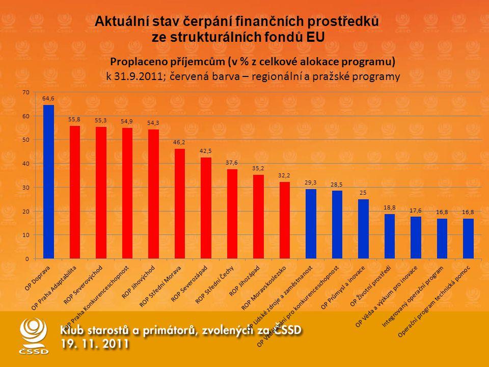 Aktuální stav čerpání finančních prostředků ze strukturálních fondů EU