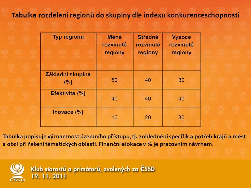 Typ regionu Méně rozvinuté regiony Středně rozvinuté regiony Vysoce rozvinuté regiony Základní skupina (%) 504030 Efektivita (%) 40 Inovace (%) 102030 Tabulka popisuje významnost územního přístupu, tj.