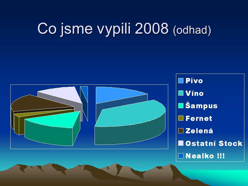 Co jsme vypili 2008 (odhad)