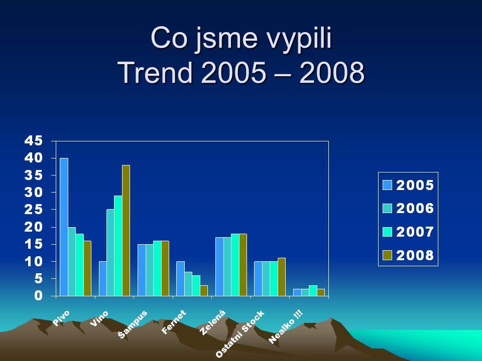 Co jsme vypili Trend 2005 – 2008
