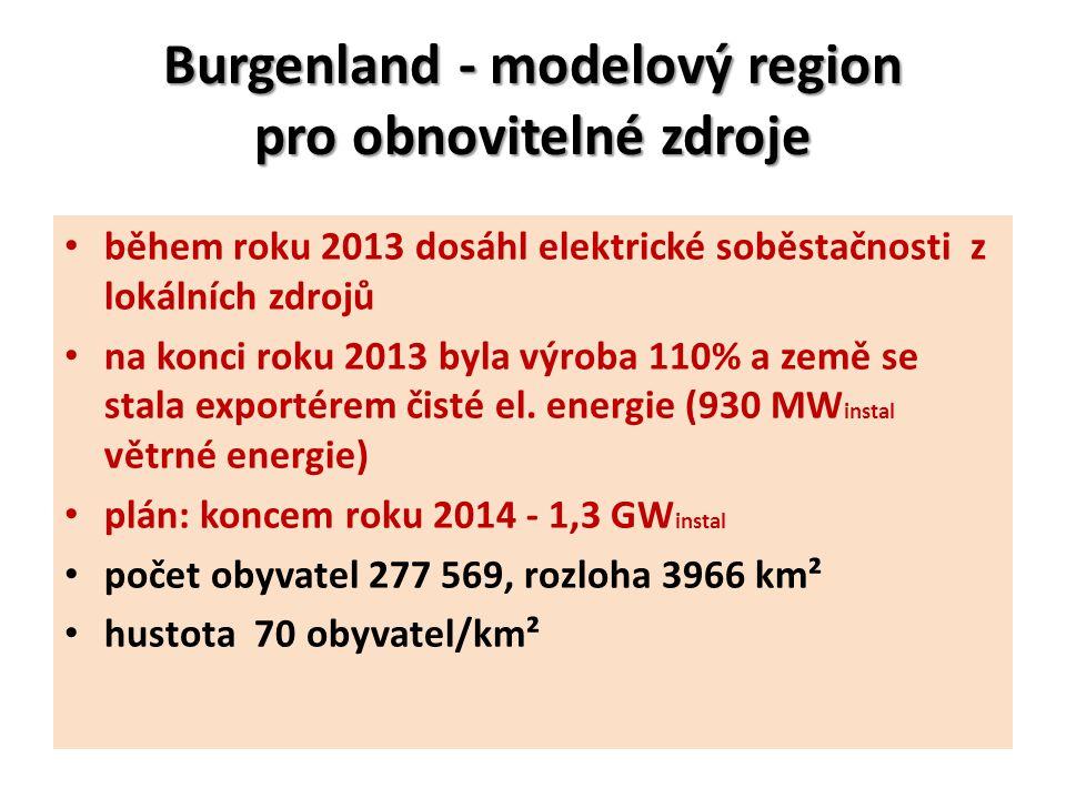 Burgenland - modelový region pro obnovitelné zdroje během roku 2013 dosáhl elektrické soběstačnosti z lokálních zdrojů na konci roku 2013 byla výroba 110% a země se stala exportérem čisté el.