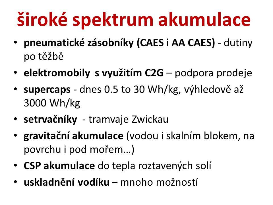 široké spektrum akumulace pneumatické zásobníky (CAES i AA CAES) - dutiny po těžbě elektromobily s využitím C2G – podpora prodeje supercaps - dnes 0.5 to 30 Wh/kg, výhledově až 3000 Wh/kg setrvačníky - tramvaje Zwickau gravitační akumulace (vodou i skalním blokem, na povrchu i pod mořem…) CSP akumulace do tepla roztavených solí uskladnění vodíku – mnoho možností