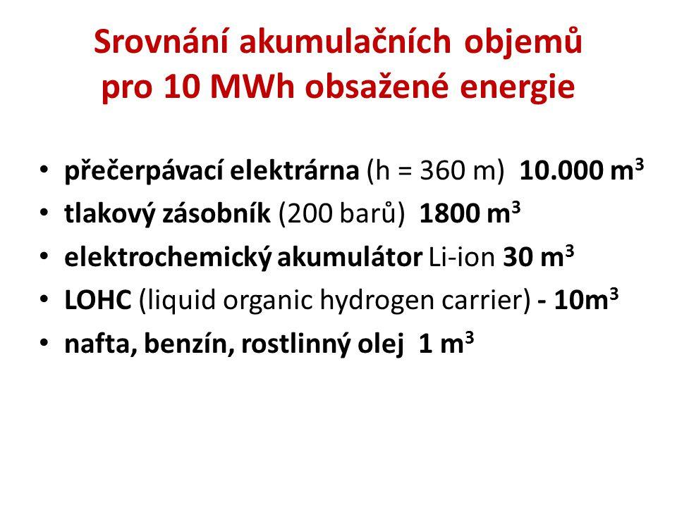 Srovnání akumulačních objemů pro 10 MWh obsažené energie přečerpávací elektrárna (h = 360 m) 10.000 m 3 tlakový zásobník (200 barů) 1800 m 3 elektrochemický akumulátor Li-ion 30 m 3 LOHC (liquid organic hydrogen carrier) - 10m 3 nafta, benzín, rostlinný olej 1 m 3
